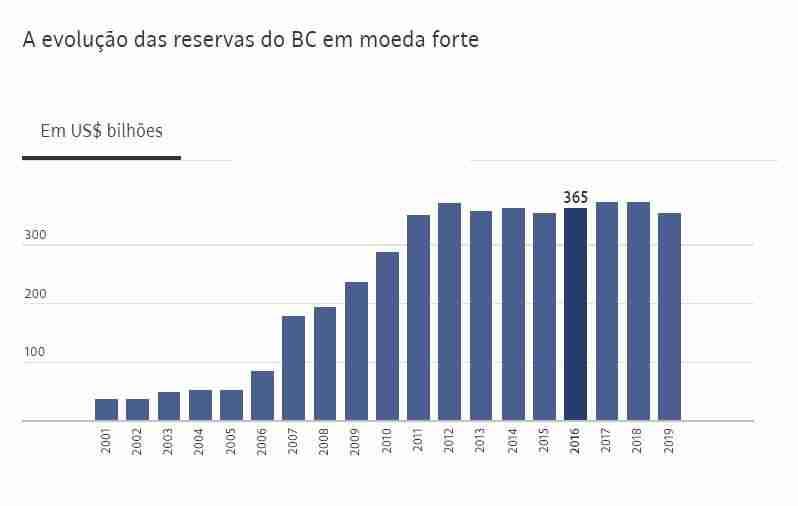 Evolução das Reservas internacionais