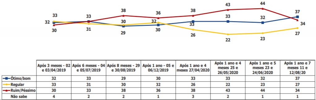 Recorde de popularidade de Bolsonaro