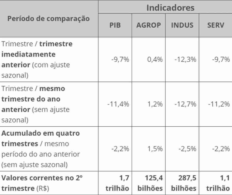 PIB do Brasil trimestral
