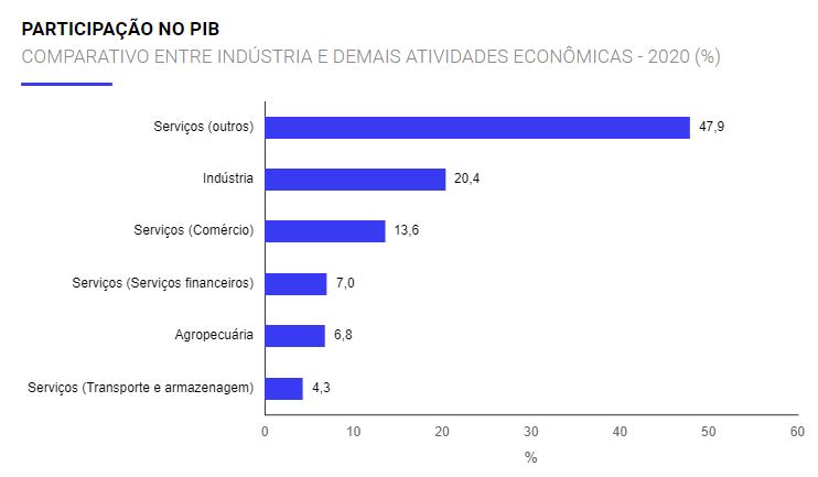 Gráfico sobre a participação da indústria no PIB