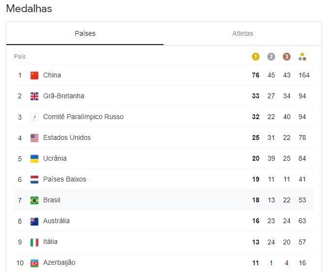 Tóqui 2020 - Paralimpíadas - quadro de medalhas